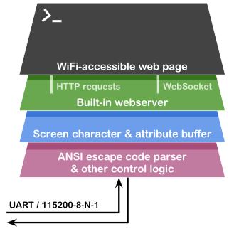 Wireless Terminal with ESP8266 - Ondrovo com